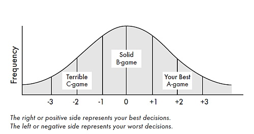 Bell curve. The right or positive side represents your best decisions. The left or negative side represents your worst decisions.