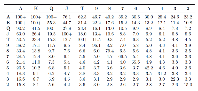 Figure 3.3: Table representation of BB's calling range in the GTO solution of the shove/fold game at different stack sizes.