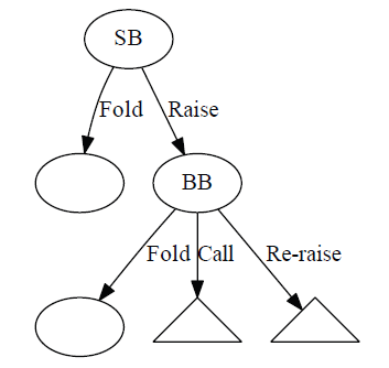 Figure 1.1: Example portion of a decision tree. Triangles are used to indicate that the whole tree continues but is not shown.