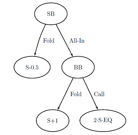 Figure 3.1: Decision tree of the shove/fold game. The total expected SB stack size is written on each leaf where S is the players' starting stack size and EQ refers to the SB's equity versus the BB's range.