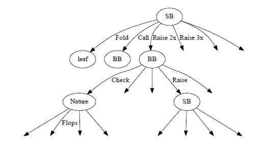 Figure 1.2: Extended decision tree portion.