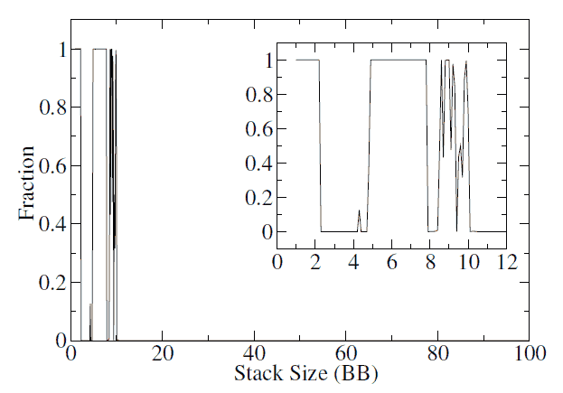 Occupancy of 4-3s in the equilibrium SB shoving range for the shove/fold game with respect to effective stack size.