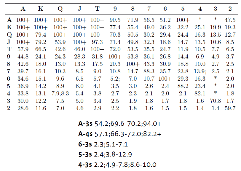 Figure 3.2: Table representation of SB's shoving range in the GTO solution of the shove/fold game at different stack sizes.